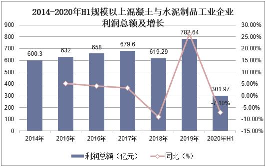 2014-2020年H1规划以上混凝土与水泥制品工业企业主营业务收入及增加