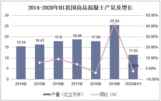 2014-2020年H1我国产品混凝土产值及增长