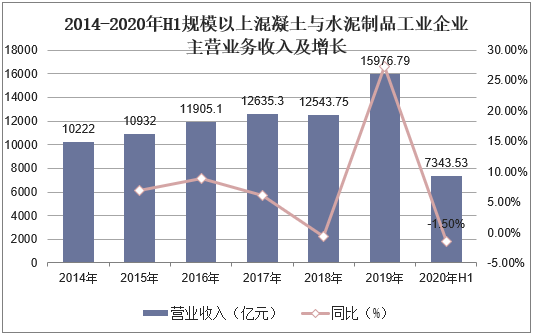 2014-2020年H1规划以上混凝土与水泥制品工业企业赢利总额及增长